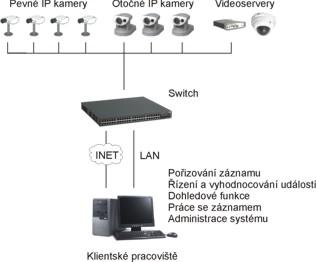 IP kamerový systém